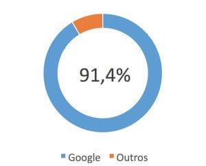 Participação Google Internet
